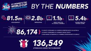 Die beachtlichen Zahlen der WM: Höchste Zuschauerzahlen für ein Frauen-Kricket-Match jemals, und die zweithöchsten Zuschauerzahlen für ein Frauen-Sport-Event weltweit. Courtesy of ICC © ICC Business Corporation FZ LLC 2020